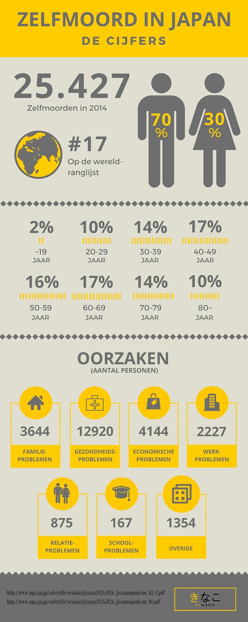 Zelfmoord in Japan infographic door Kinako