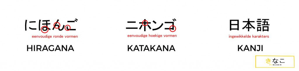 Verschil tussen hiragana, katakana en kanji